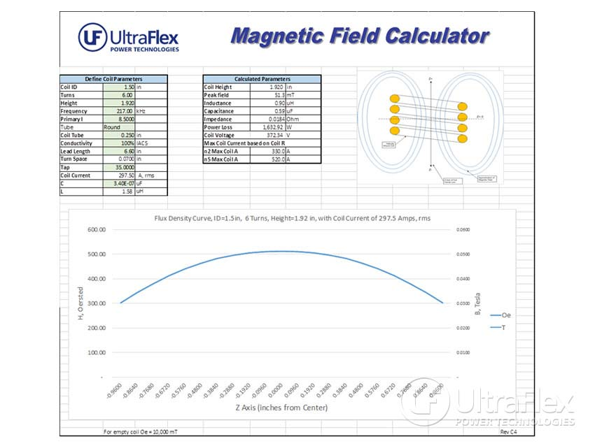 Verification of Magnetic Field