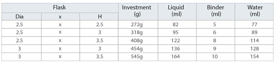 Casting Platinum: Investment Material Mixing Ratios