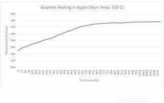 Heating Graphite in Argon