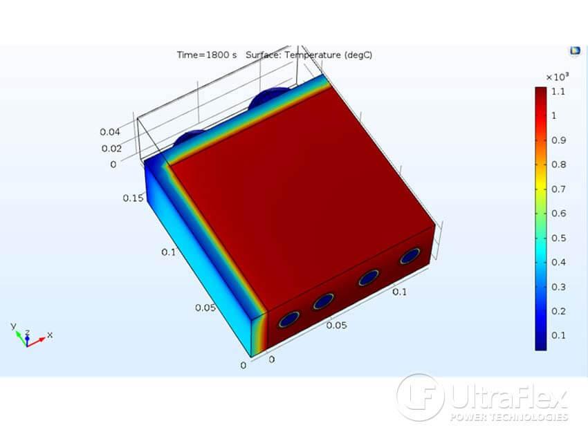 Platen Heating (Internal Coil) with 3D